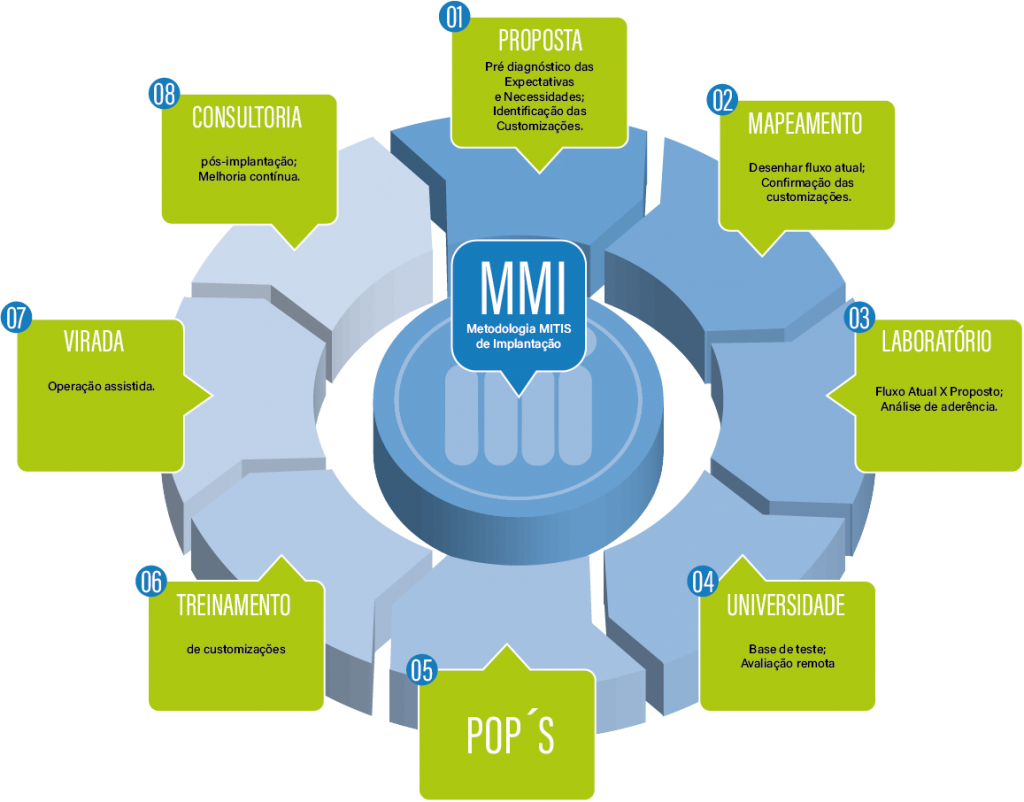 Metodologia Mitis de Implantação (MMI)
